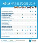 O que cada candidato (a) propõe fazer a respeito do tema Água?