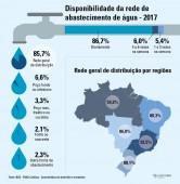 IBGE DIVULGA DADOS DO SANEAMENTO